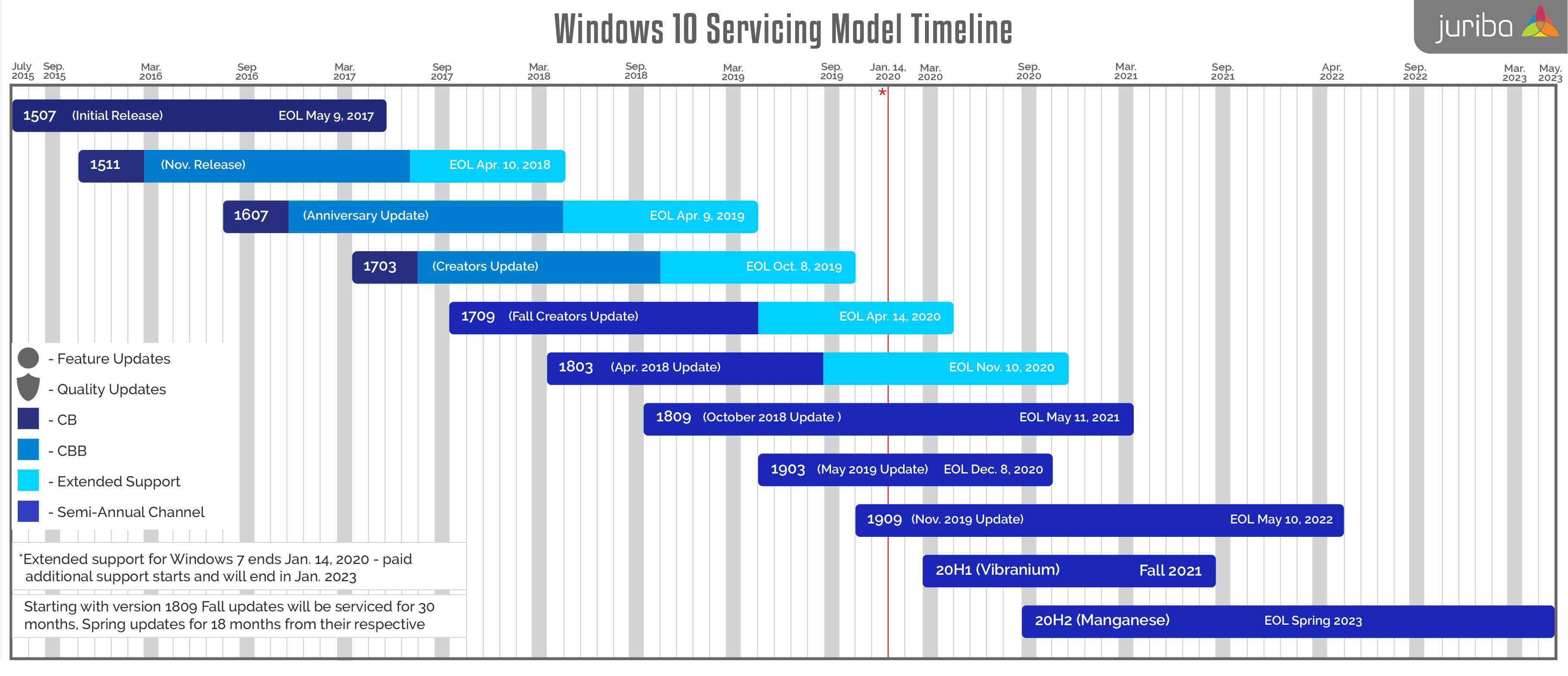 WindowsTimeline012020
