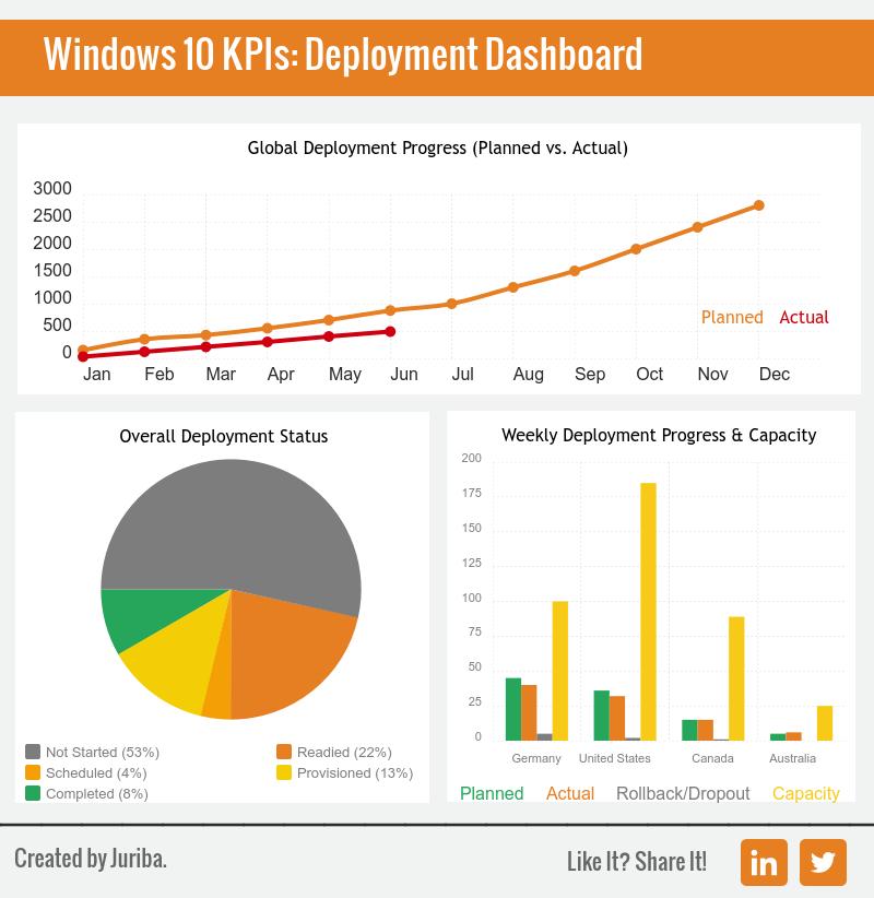Windows_10_Migration_KPIs_Deployment.png
