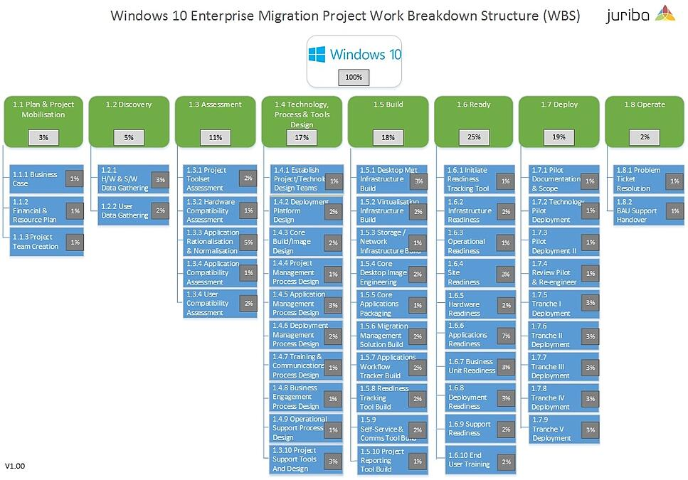 Accelerated Windows 10 Enterprise Migration Project Work Breakdown Structure