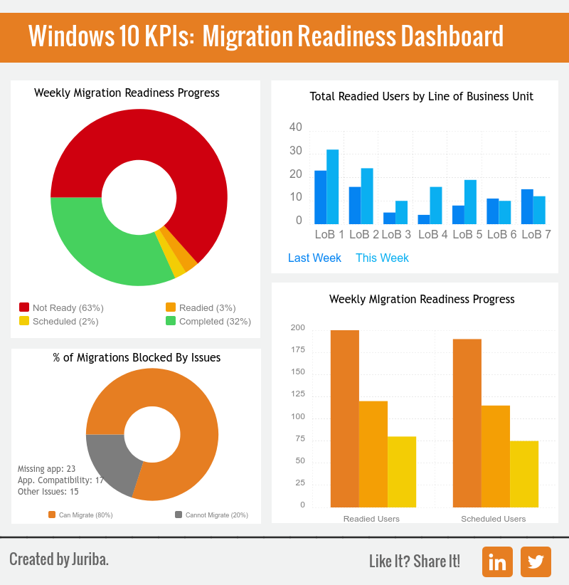Windows_10_Migration_Readiness_KPI_Dashboard.png