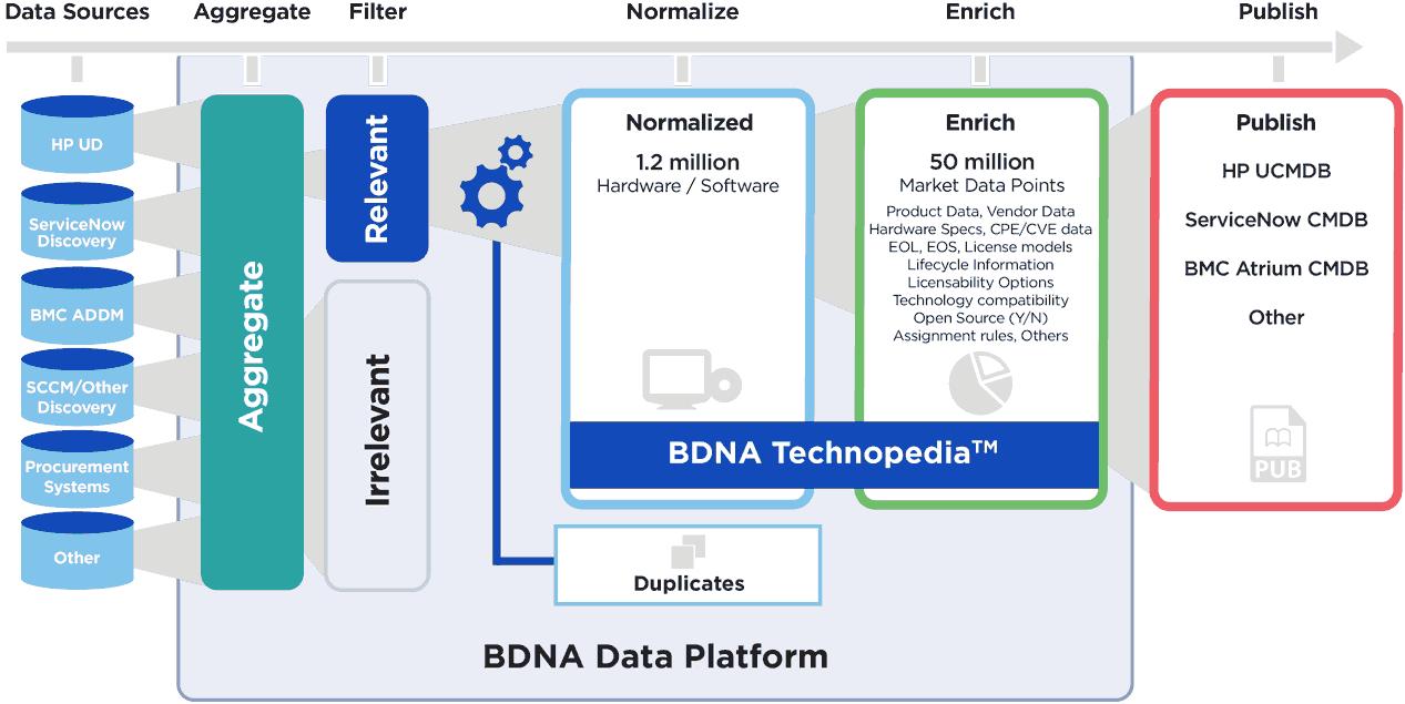 bdna-graphics-diagrams-use-cases-cmdb-v2-02.png