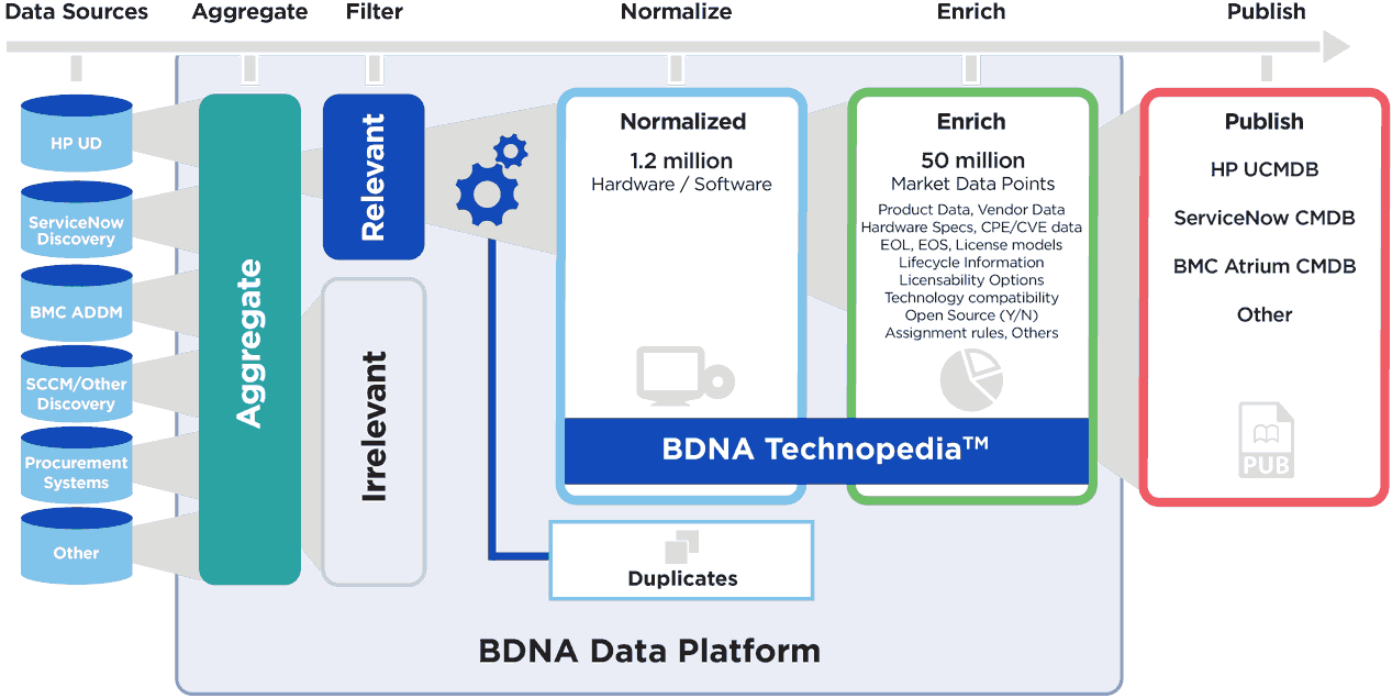 bdna-graphics-diagrams-use-cases-cmdb-v2-02.png
