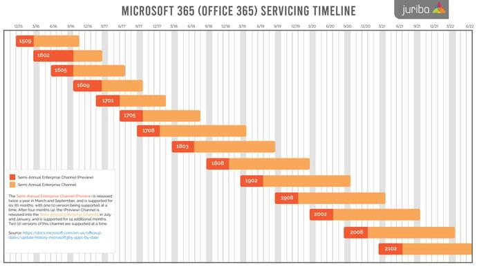 office 365 timeline latest-01 (2)