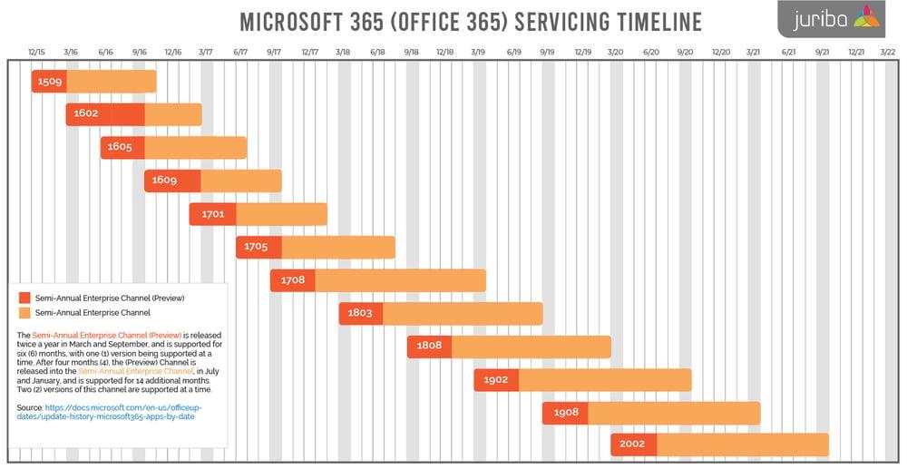 office 365 timeline latest-01