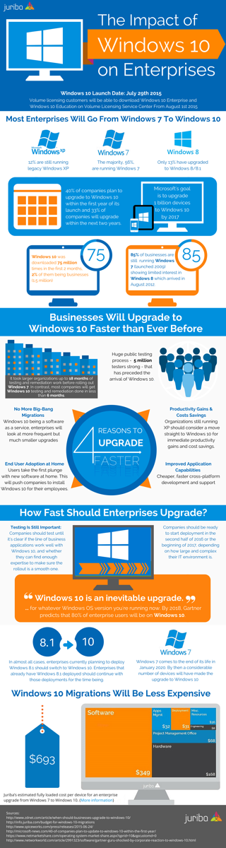 Juriba_Windows_10_Impact_on_Enterprises_Infographic.png