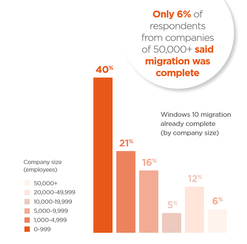 windows-10-state-of-migration.png