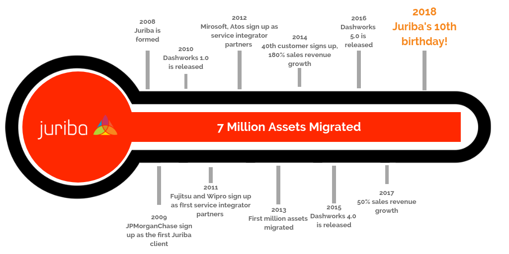 IT Migration Blog | Juriba | Windows 10 Servicing