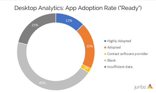 Desktop Analytics_ App Adoption Rate (_Ready_)