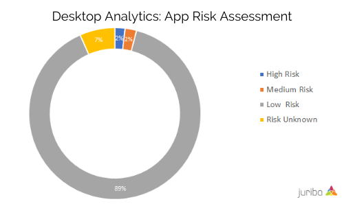 Desktop Analytics_ App Risk Assessment