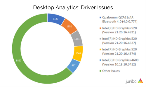 Desktop Analytics_ Driver Issues