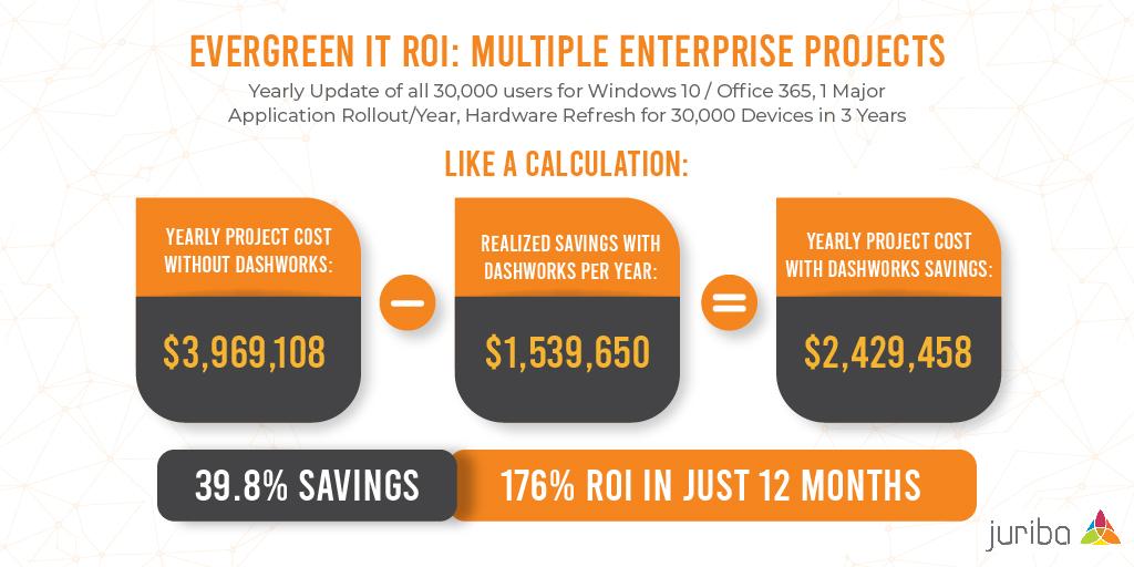 Evergreen IT ROI Graphic 1-01