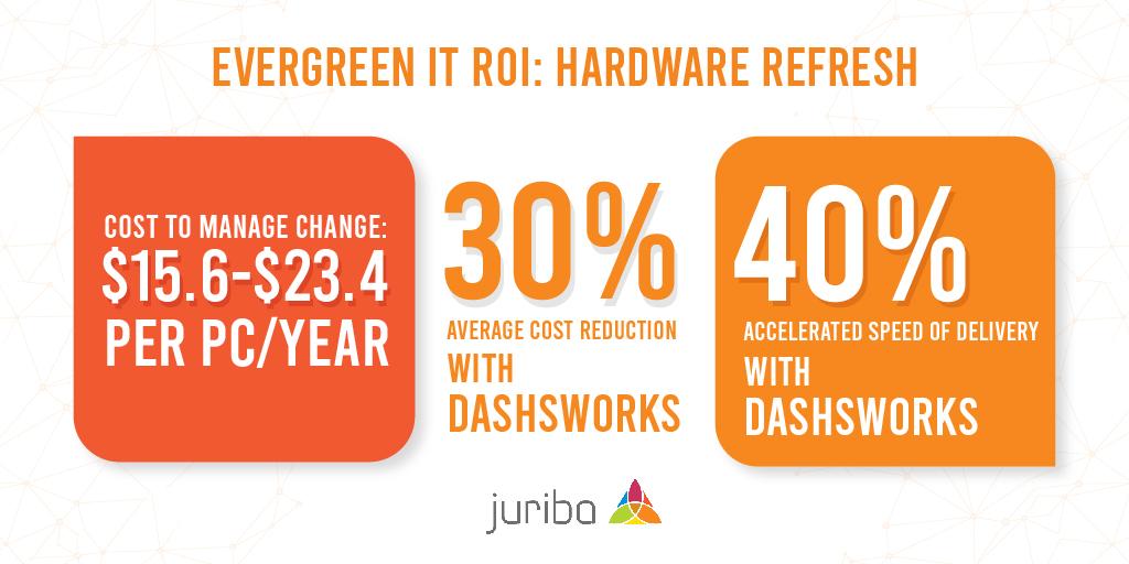Evergreen IT ROI Hardware Refresh