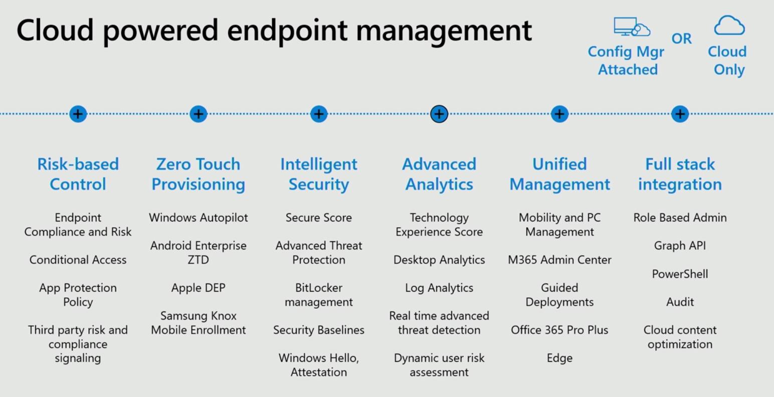 MicrosoftEndpointManagerUseCases