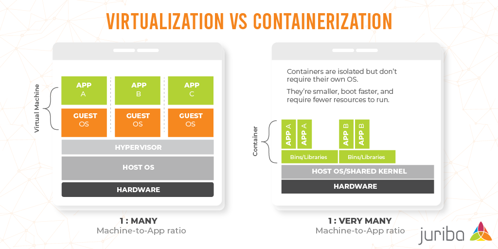 Virtualization vs Containerization-01