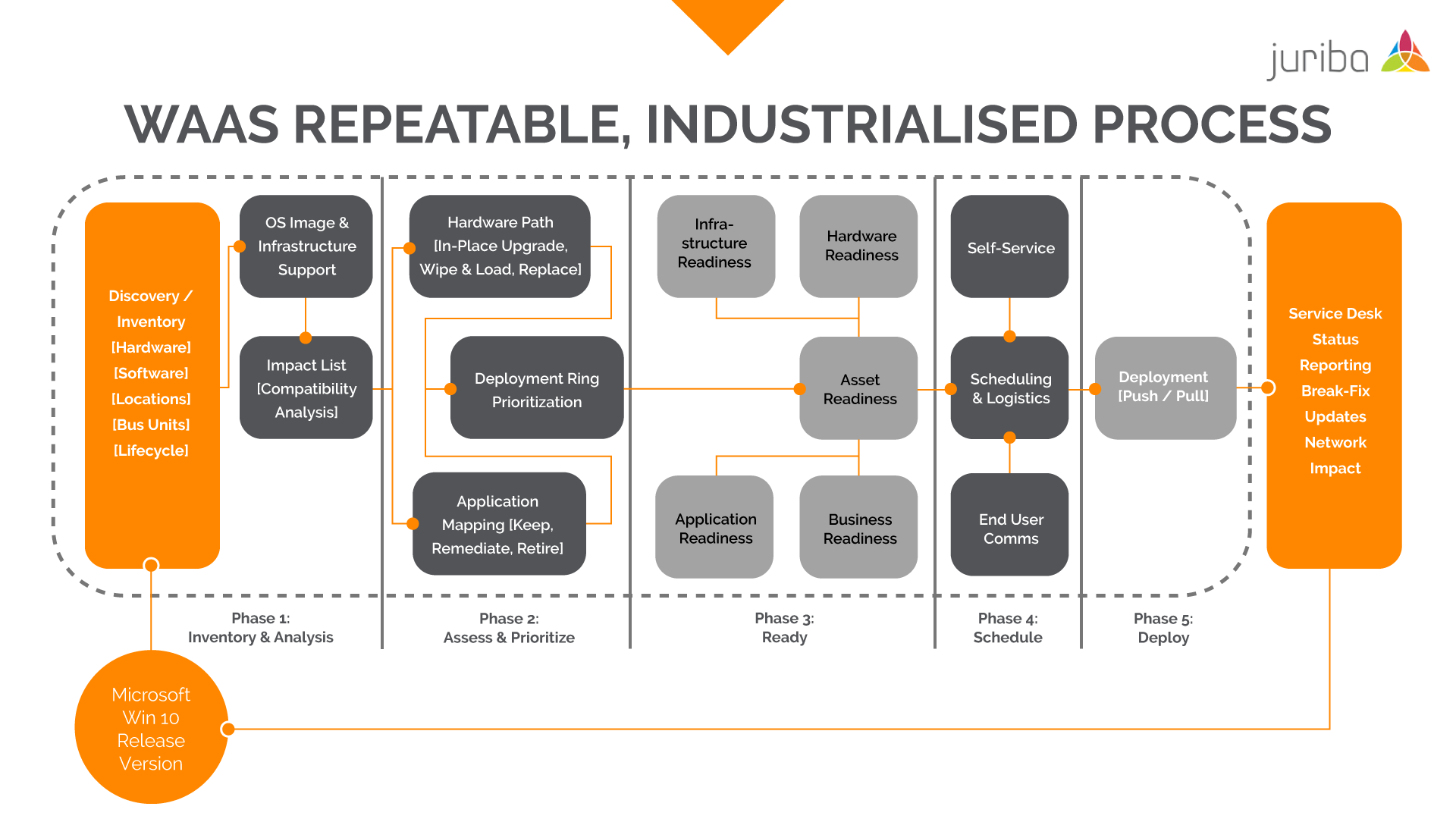 WaaSRepeatableIndustrializedProcess