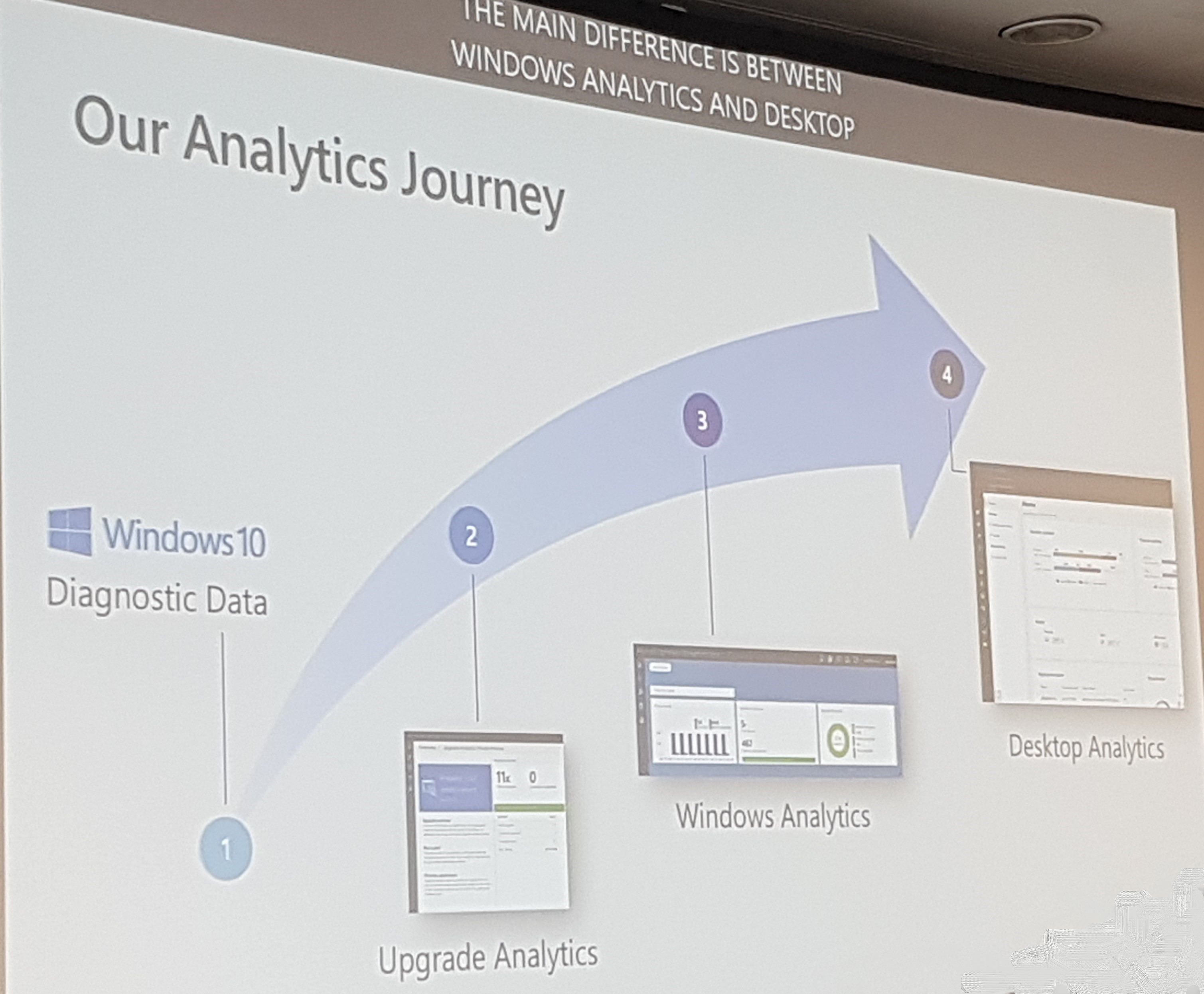 Desktop Analytics 101 - What You Need To Know