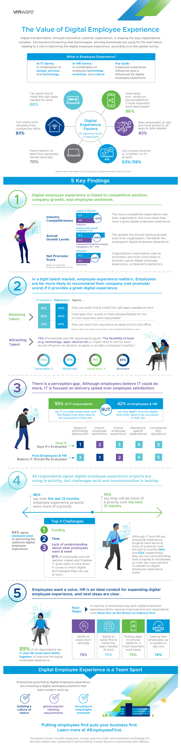 digital_employee_experience_infographic